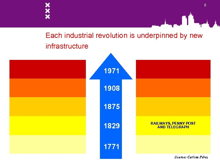 6 Each industrial revolution is underpinned by new infrastructure 1971 1908 1875 1829 RAILWAYS,