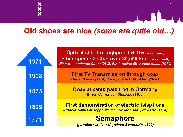 7 Old shoes are nice (some are quite old…) 1971 1908 Optical chip throughput: