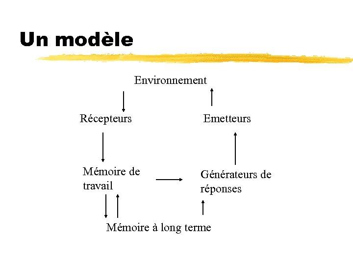 Un modèle Environnement Récepteurs Emetteurs Mémoire de travail Générateurs de réponses Mémoire à long