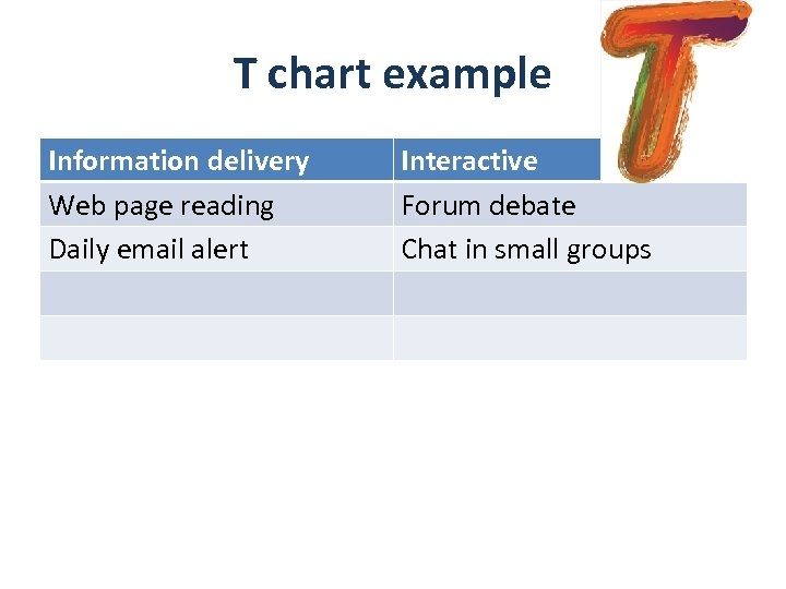 T chart example Information delivery Web page reading Daily email alert Interactive Forum debate