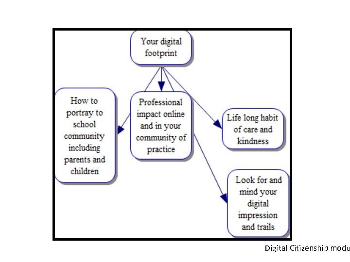 Digital Citizenship modu