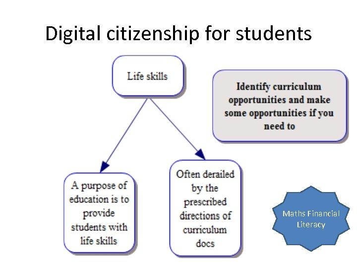Digital citizenship for students Maths Financial Literacy