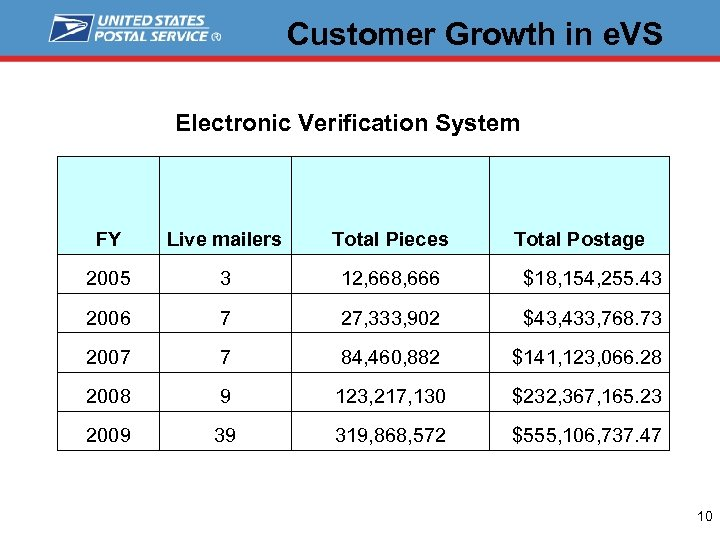 Customer Growth in e. VS Electronic Verification System FY Live mailers Total Pieces Total