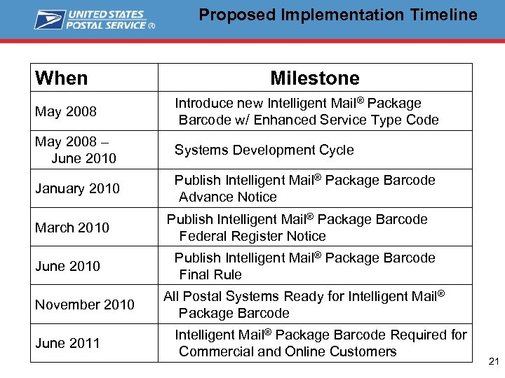 Proposed Implementation Timeline When Milestone May 2008 Introduce new Intelligent Mail® Package Barcode w/