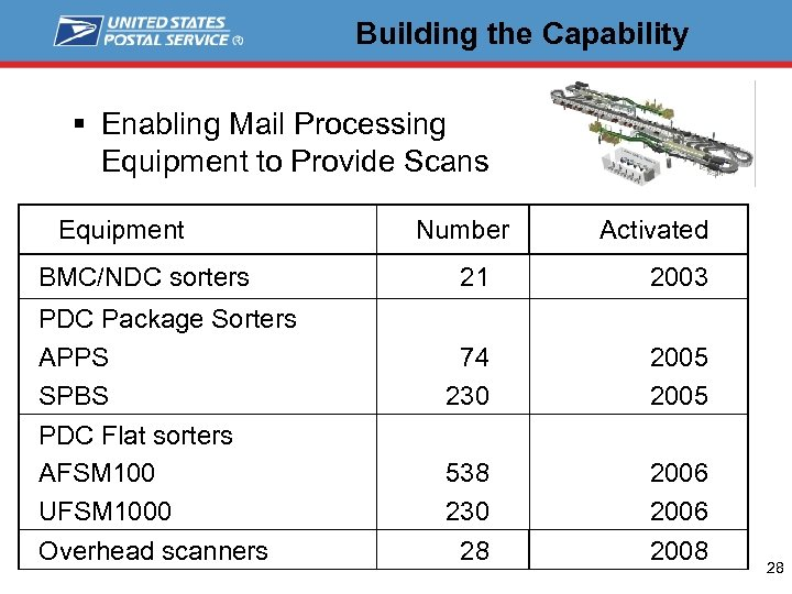 Building the Capability § Enabling Mail Processing Equipment to Provide Scans Equipment BMC/NDC sorters