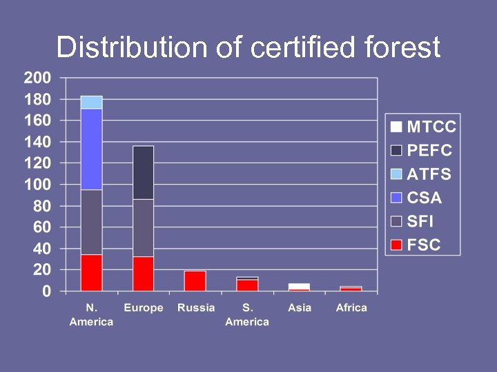Distribution of certified forest