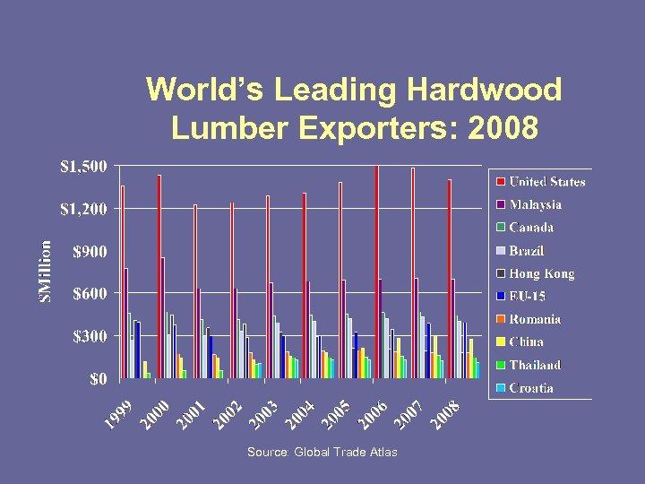 World's Leading Hardwood Lumber Exporters: 2008 Source: Global Trade Atlas