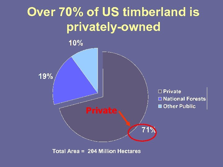 Over 70% of US timberland is privately-owned Private Total Area = 204 Million Hectares
