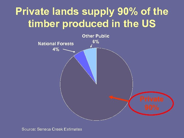 Private lands supply 90% of the timber produced in the US National Forests 4%