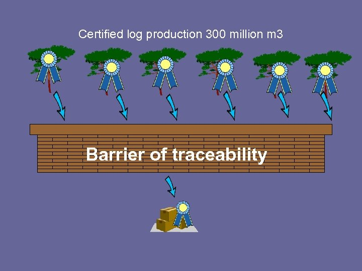 Certified log production 300 million m 3 Barrier of traceability Limited delivery of certified