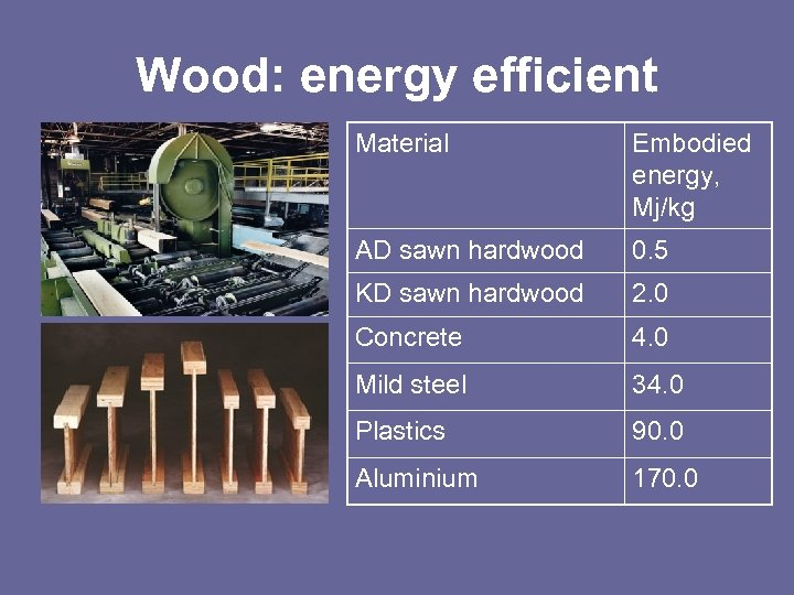 Wood: energy efficient Material Embodied energy, Mj/kg AD sawn hardwood 0. 5 KD sawn