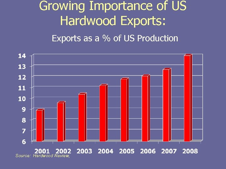 Growing Importance of US Hardwood Exports: Exports as a % of US Production Source: