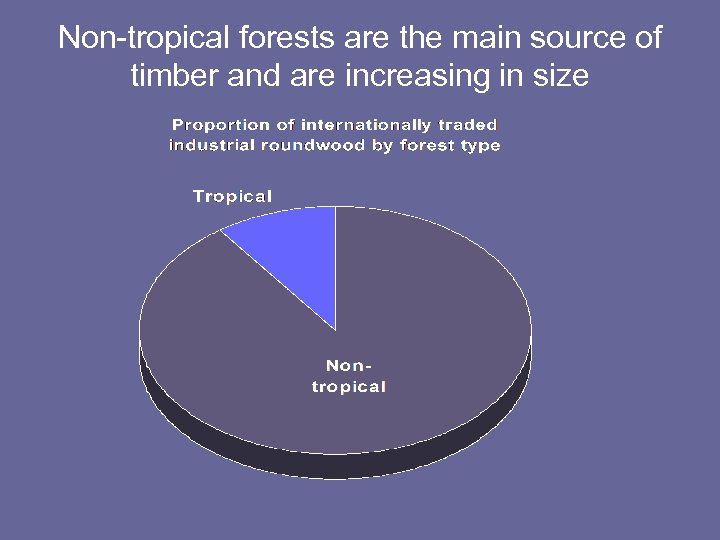Non-tropical forests are the main source of timber and are increasing in size