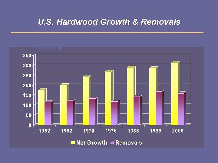 U. S. Hardwood Growth & Removals Million M 3