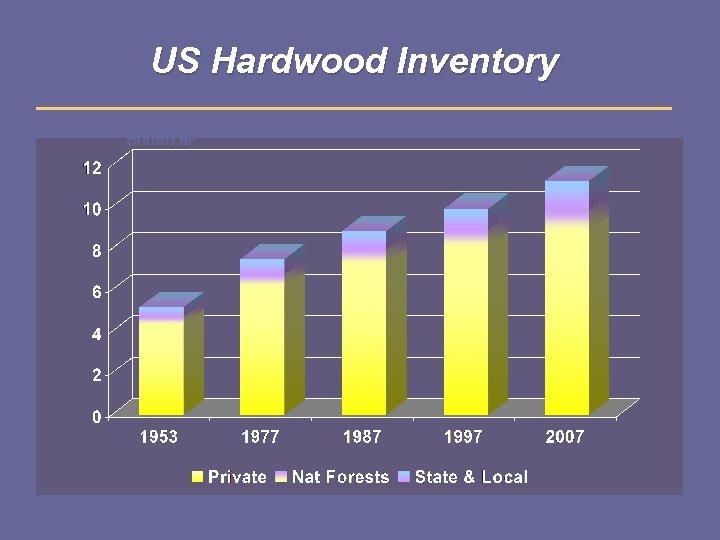 US Hardwood Inventory Billion M 3