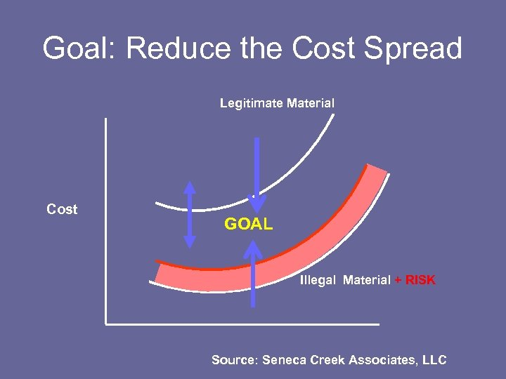 Goal: Reduce the Cost Spread Legitimate Material Cost GOAL Illegal Material + RISK Source: