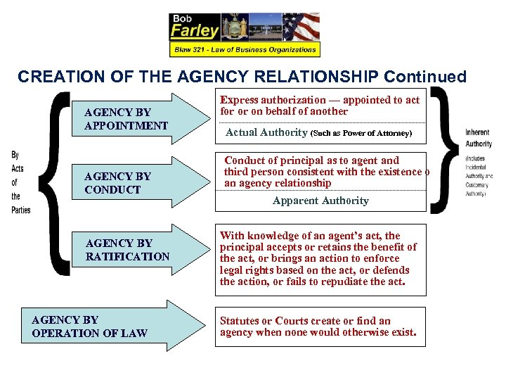 CREATION OF THE AGENCY RELATIONSHIP Continued AGENCY BY APPOINTMENT AGENCY BY CONDUCT AGENCY BY