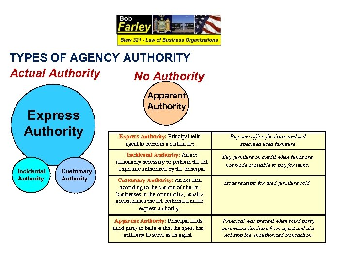 TYPES OF AGENCY AUTHORITY Actual Authority No Authority Express Authority Incidental Authority Customary Authority