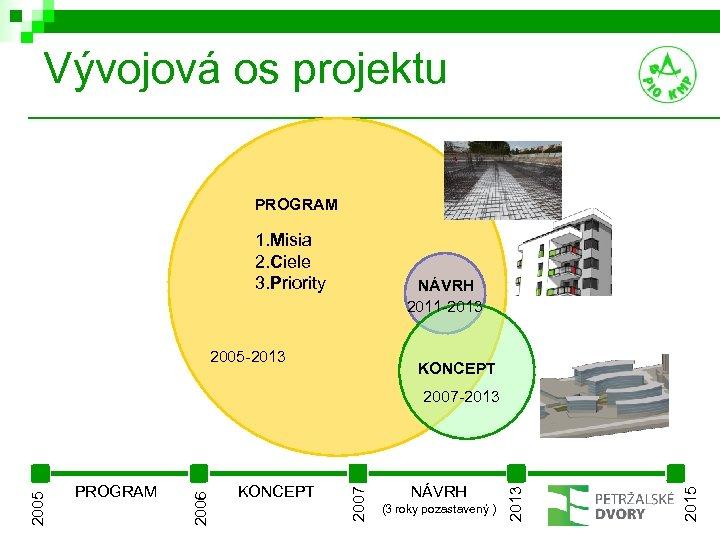 Vývojová os projektu PROGRAM 1. Misia 2. Ciele 3. Priority NÁVRH 2011 -2013 2005
