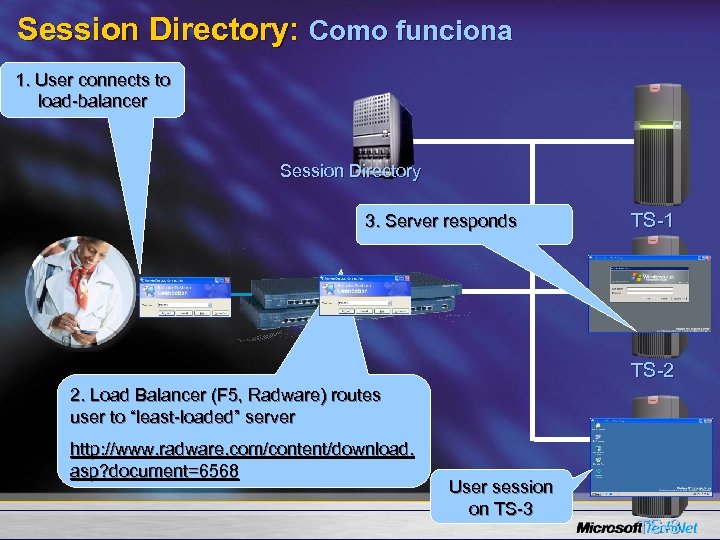 Session Directory: Como funciona 1. User connects to load-balancer Session Directory 3. Server responds