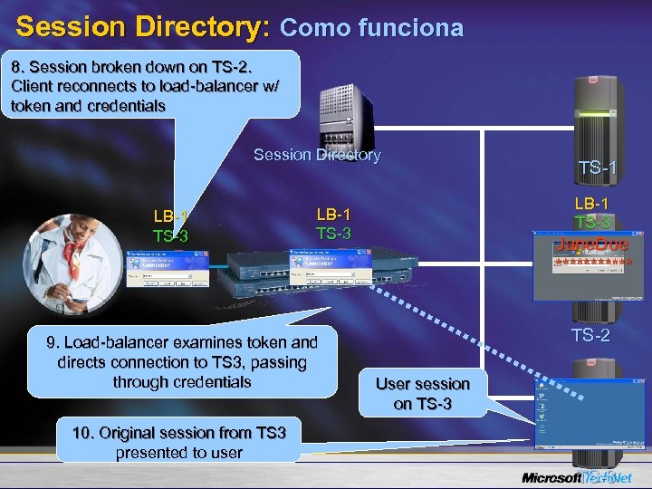 Session Directory: Como funciona 8. Session broken down on TS-2. Client reconnects to load-balancer