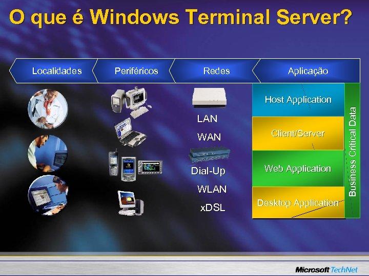 O que é Windows Terminal Server? Periféricos Redes Aplicação Host Application LAN WAN Client/Server