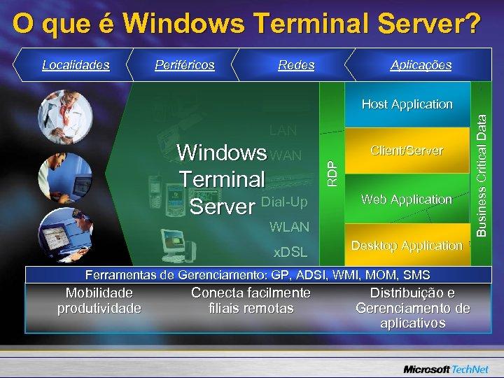 O que é Windows Terminal Server? Many Locations Localidades Many Devices Periféricos Many Networks