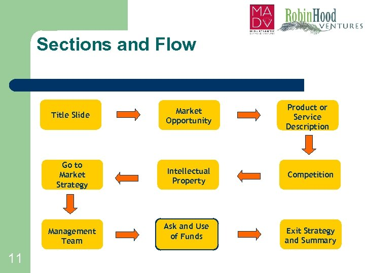 Sections and Flow Title Slide Market Opportunity Product or Service Description Go to Market