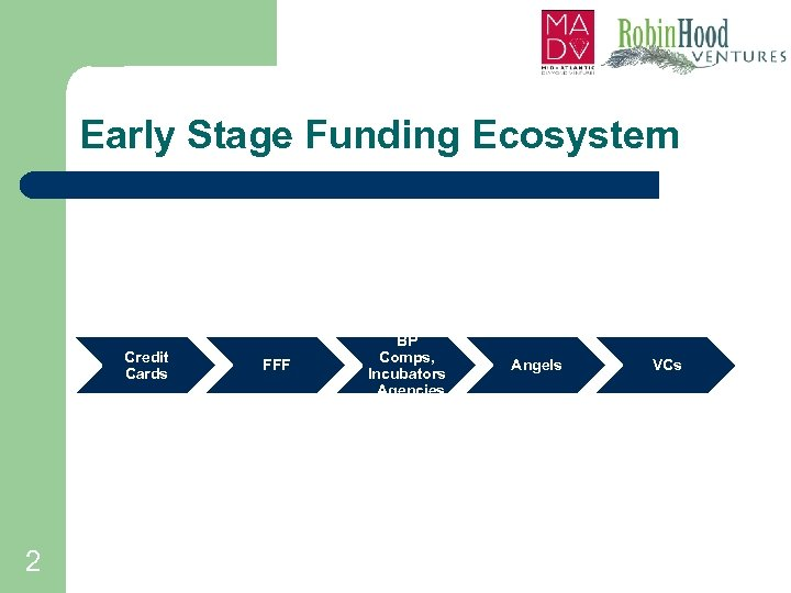 Early Stage Funding Ecosystem Credit Cards 2 FFF BP Comps, Incubators , Agencies Angels