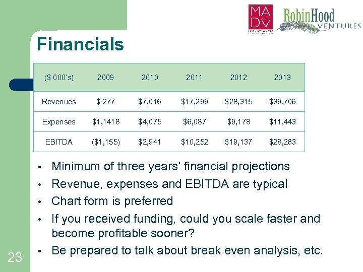 Financials ($ 000's) • 23 • 2012 2013 $ 277 $7, 016 $17, 299