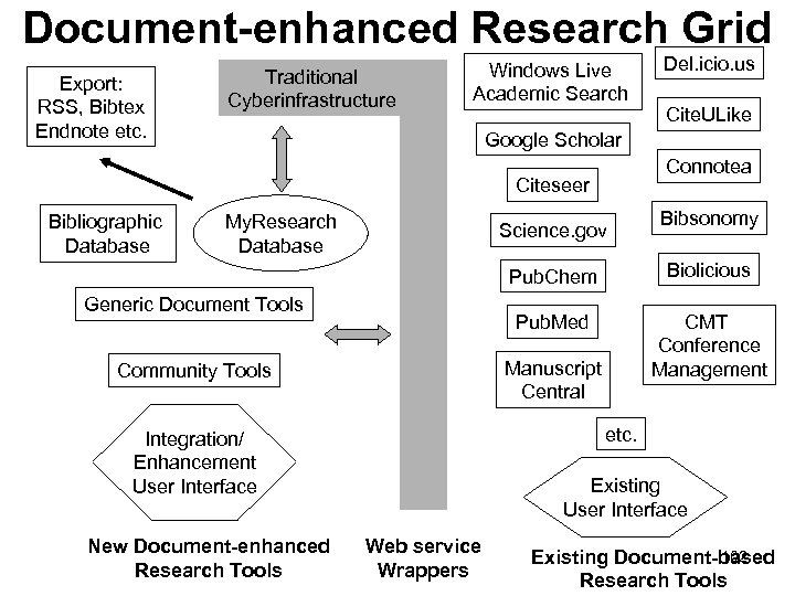 Document-enhanced Research Grid Export: RSS, Bibtex Endnote etc. Traditional Cyberinfrastructure Windows Live Academic Search