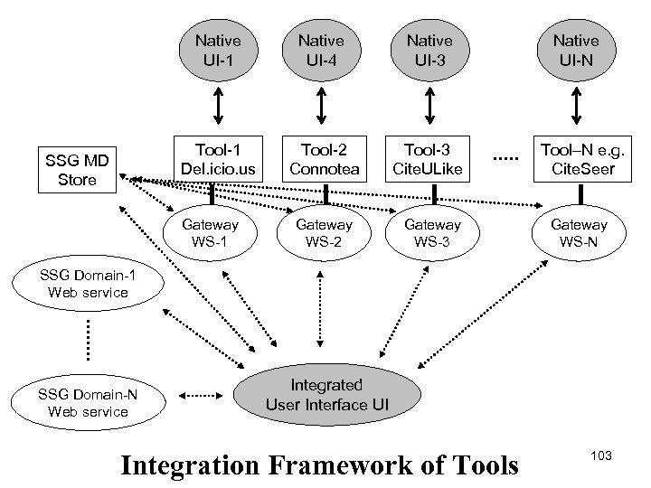 Native UI-1 Native UI-3 Tool-1 Del. icio. us SSG MD Store Native UI-4 Tool-2