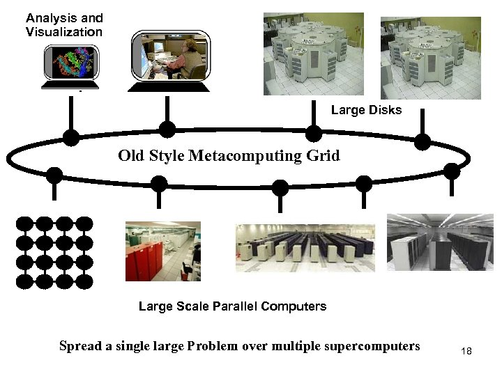 Analysis and Visualization Large Disks Old Style Metacomputing Grid Large Scale Parallel Computers Spread