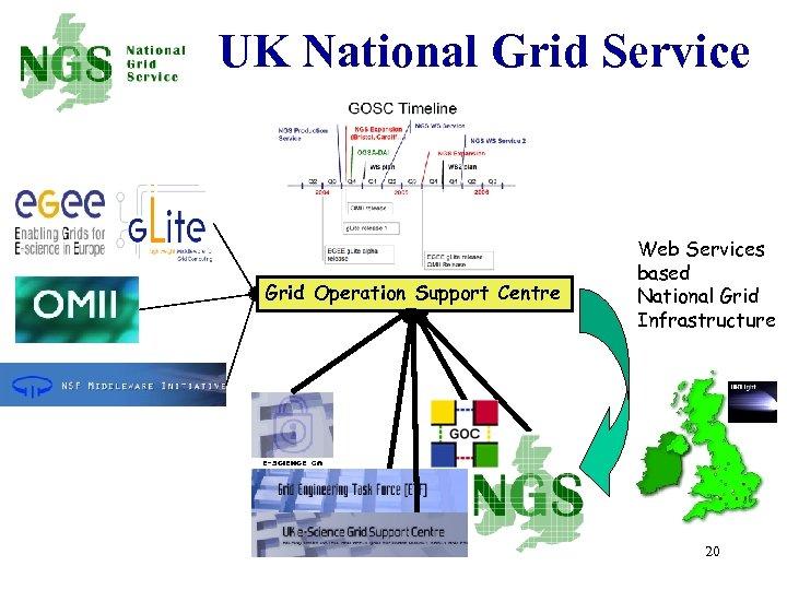 UK National Grid Service Grid Operation Support Centre Web Services based National Grid Infrastructure