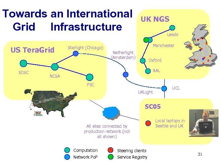 Towards an International Grid Infrastructure US Tera. Grid SDSC Starlight (Chicago) UK NGS Leeds