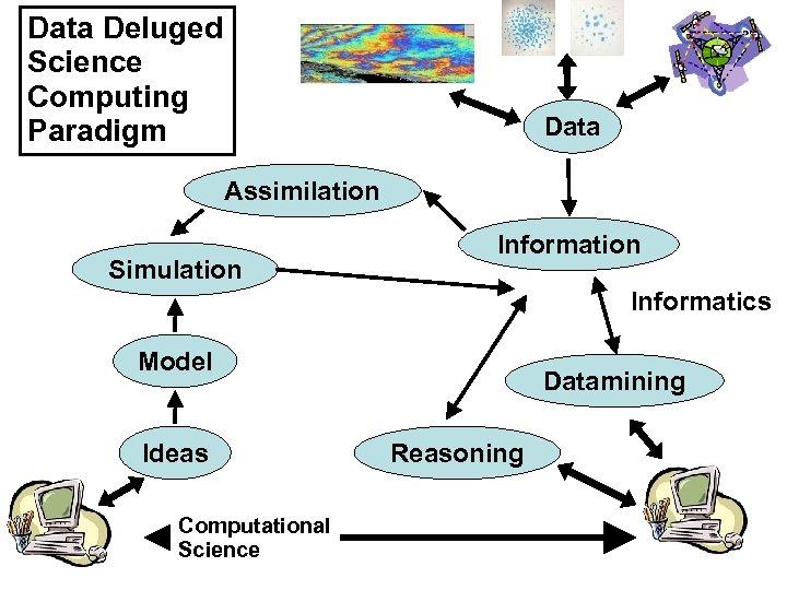 Data Deluged Science Computing Paradigm Data Assimilation Simulation Informatics Model Ideas Computational Science Datamining