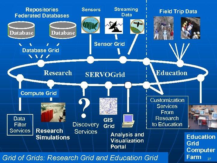 Repositories Federated Databases Database Sensors Streaming Data Field Trip Database Sensor Grid Database Grid
