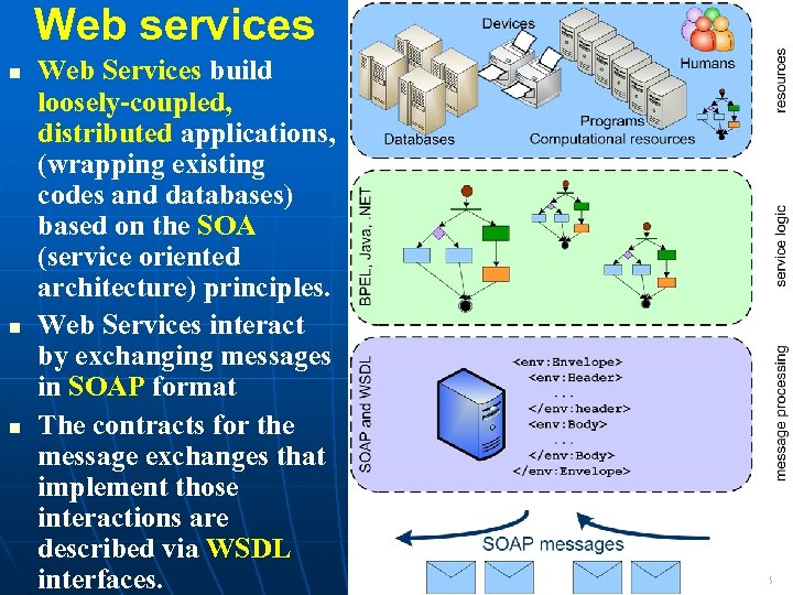 Web services Web Services build loosely-coupled, distributed applications, (wrapping existing codes and databases) based