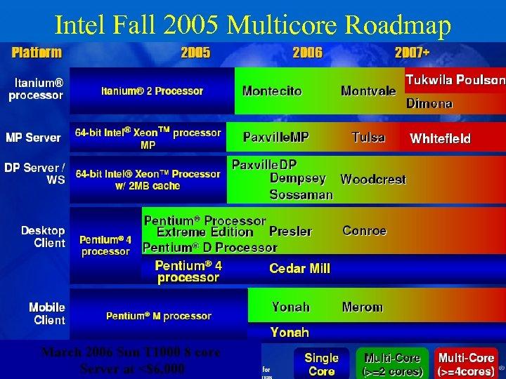 Intel Fall 2005 Multicore Roadmap March 2006 Sun T 1000 8 core Server at