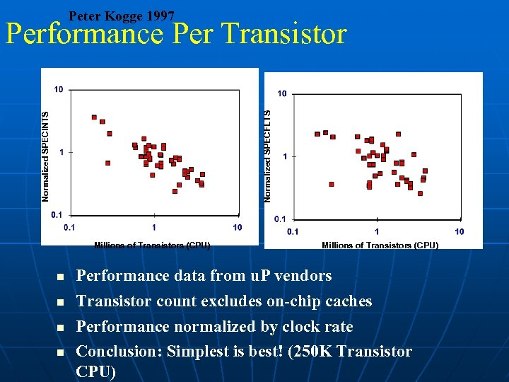 Peter Kogge 1997 Normalized SPECINTS Normalized SPECFLTS Performance Per Transistor Millions of Transistors (CPU)