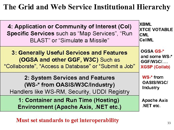 The Grid and Web Service Institutional Hierarchy 4: Application or Community of Interest (Co.