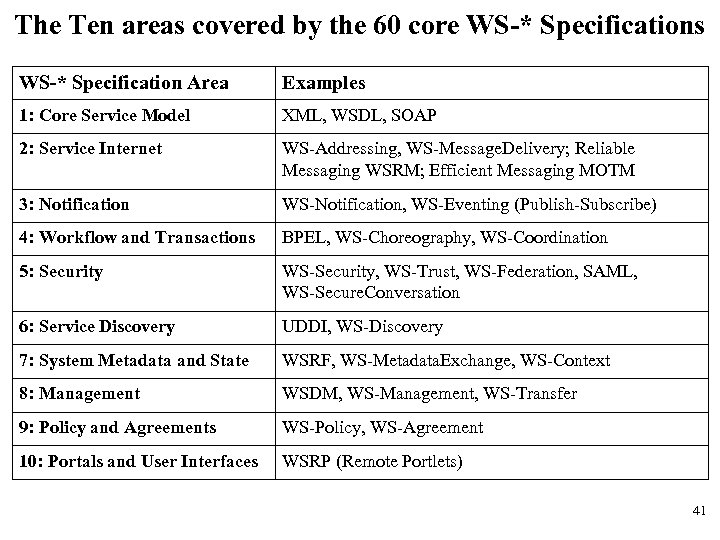 The Ten areas covered by the 60 core WS-* Specifications WS-* Specification Area Examples