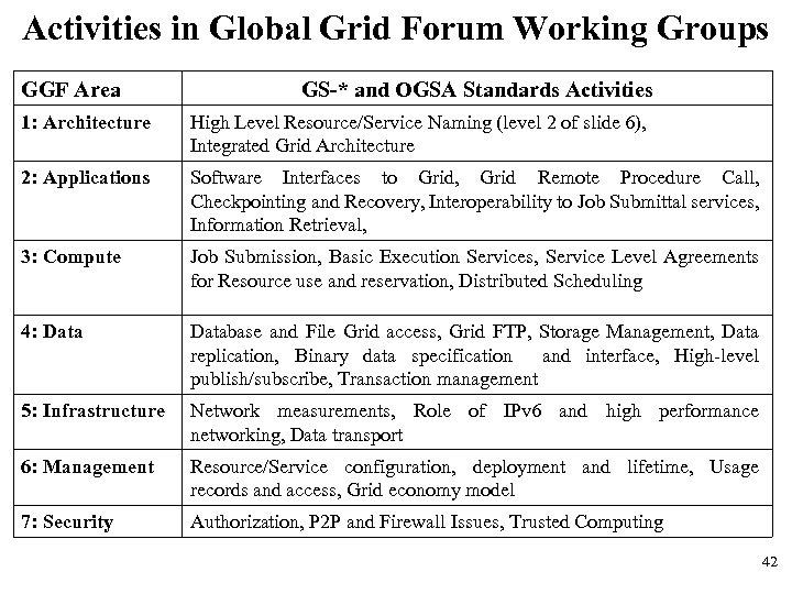Activities in Global Grid Forum Working Groups GGF Area GS-* and OGSA Standards Activities