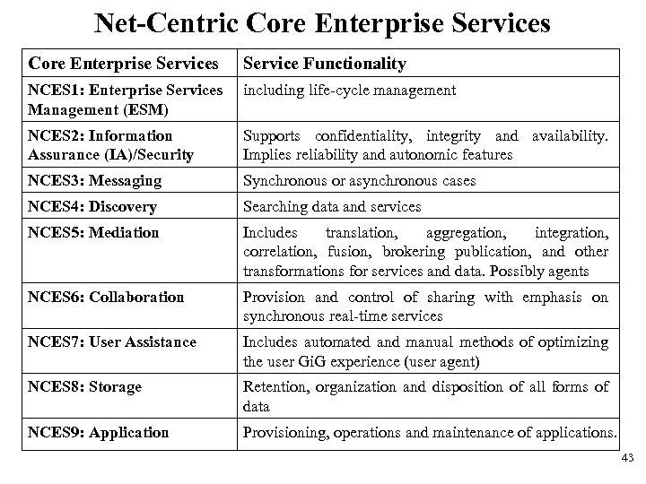 Net-Centric Core Enterprise Services Service Functionality NCES 1: Enterprise Services Management (ESM) including life-cycle