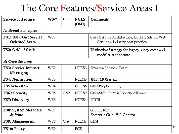 The Core Features/Service Areas I Service or Feature WS-* GS-* NCES (Do. D) Comments