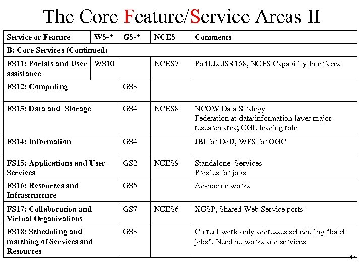 The Core Feature/Service Areas II Service or Feature WS-* GS-* NCES Comments NCES 7