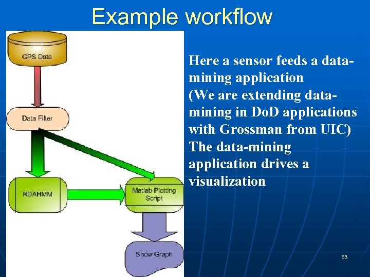Example workflow Here a sensor feeds a datamining application (We are extending datamining in