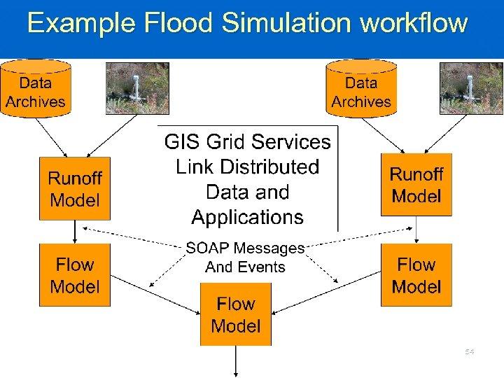 Example Flood Simulation workflow 54