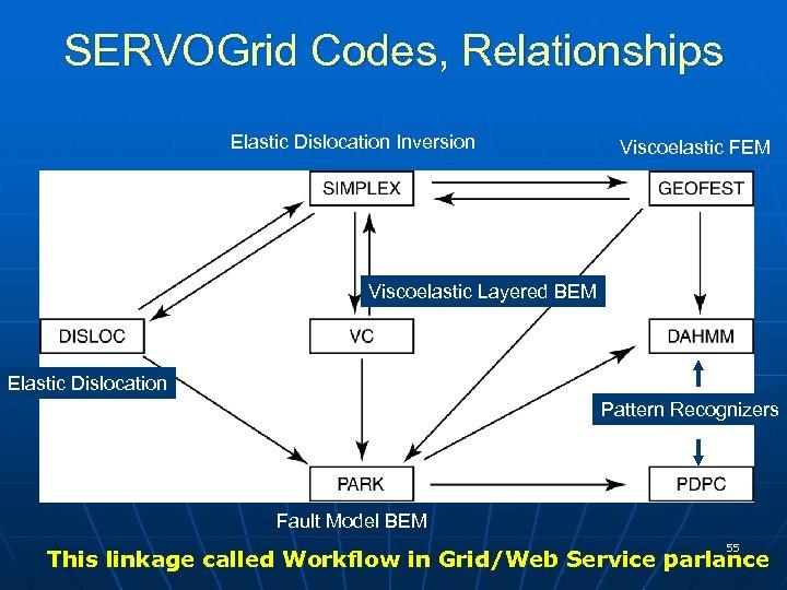 SERVOGrid Codes, Relationships Elastic Dislocation Inversion Viscoelastic FEM Viscoelastic Layered BEM Elastic Dislocation Pattern