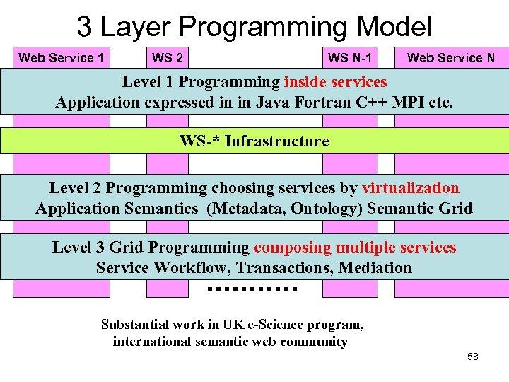 3 Layer Programming Model Web Service 1 WS 2 WS N-1 Web Service N